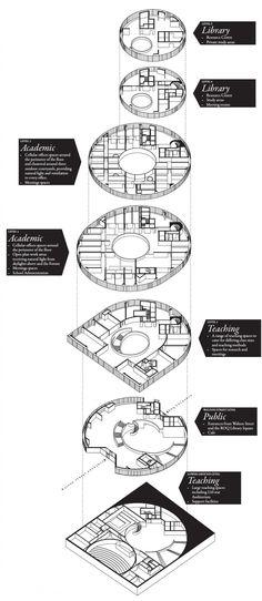 herzog & de meuron: blavatnik school of government, oxford Parametric Architecture, Architecture Drawings, School Architecture, Architecture Details, Detailed Drawings, Architect Design, Presentation, University, How To Plan