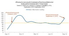 iPhone Accessory E-Commerce Purchase Behavior  Indexed to October 2011 Total Sales