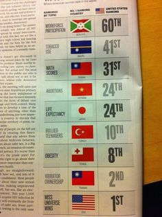 Taiwan is number 1 in math scores and vibrator ownership. see the relation?