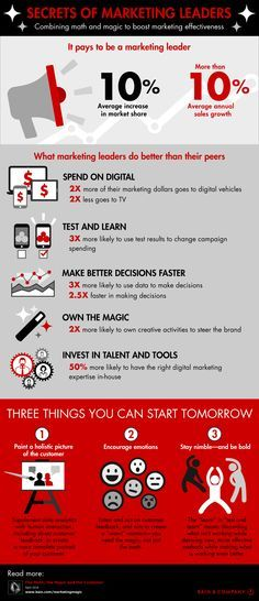 secrets-of-marketing-leaders-infographic.png