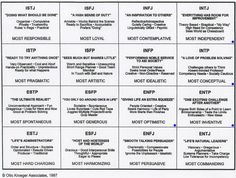 The Myers-Briggs Type Indicator (MBTI) is a researched based long standing personality quiz. It is often used by organizations to determine if a potential employee is a good fit. It is also useful in so many other areas - couples counselling, personal development, etc... There are many free MBTI tests available online. This pin is a great summary of each type.