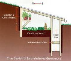 passive solar greenhouse    embedded in soil