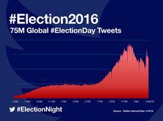 #Twitter y las elecciones en Estados Unidos | Infosertec