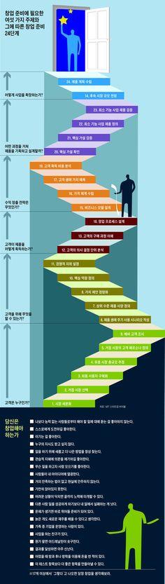 (위 그림) 창업 준비에 필요한 여섯 가지 주제와 그에 따른 창업 준비 24단계./자료=MIT 스타트업 바이블, (아래 그래픽) 당신은 창업해야 하는가./그래픽=정인선 기자