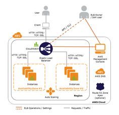 Architecture of the Elastic Load Balancing Service and How It Works #aws #elb