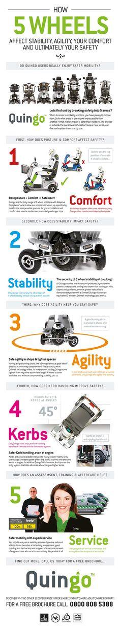 The 5 wheel Quingo advantage explained.