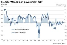 France acts as drag on eurozone economic recovery.(April 23rd 2015)