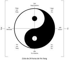 Teoria do Yin Yang na Medicina Tradicional Chinesa - Flor de Ameixeira - Acupuntura - Medicina Tradicional Chinesa