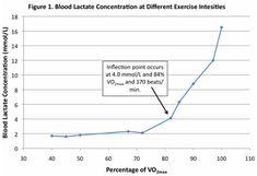V02 max and LT Chart