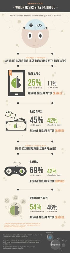 Android vs iOS App Loyalty | Infographic