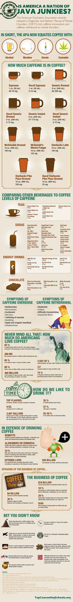 #INFOgraphic > Caffeine Addiction USA:   > http://infographicsmania.com/caffeine-addiction-usa/?utm_source=Pinterest&utm_medium=INFOGRAPHICSMANIA&utm_campaign=SNAP