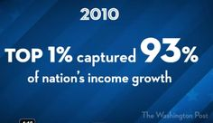 """""""2010: Top 1% captured 93% of nation's income growth"""""""