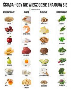Jak utrzymać prawidłowy poziom cukru we krwi? Cheap Clean Eating, Clean Eating Snacks, Healthy Eating, Superfood, Healthier Together, Ga In, Protein, Keto Diet Plan, Diet And Nutrition