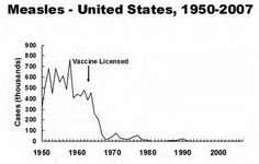Chart displaying cases of measles reported from 1950-2007. Strong dropoff of cases occurs around the time the vaccine was licensed.
