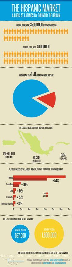 U.S. Latinos by Country of Origin