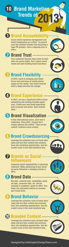 Infographic from infographicdesignteam.com accentuates 10 Brand Marketing Trends of 2013. Applying these trends in your marketing strategy in addition to building your own mobile app with free drag-and-drop iPhone and Android app maker tools like Infinite Monkeys will definitely help your business grow. A couple of things worth noting...