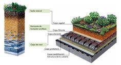 http://ovacen.com/como-construir-cubiertas-vegetales-o-verdes-manuales-guias/