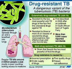 TB tuberculosis - Airborne Precautions, negative pressure room, N95 fitted respirator.