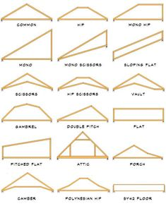 ROOF TYPES Shed Gable Hip Gable with Dormer Flat Hip ...