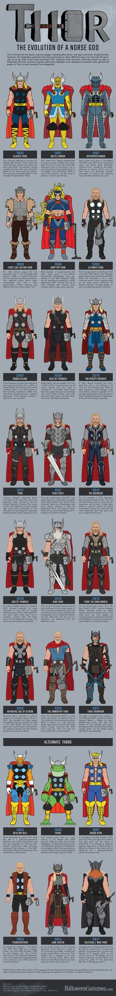 Behold, the costume evolution of Thor from his first comics appearance up to his latest appearance in Thor: Ragnarok!