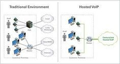 Traditional environment vs Hosted VOIP Hosted Voip, Hd Video, Environment, Traditional, Environmental Psychology