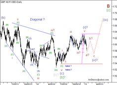 Análise das ondas do par GBP/USD em 22/01/2013