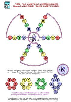 Meru Foundation Research: Front-Back / Base-3 Symmetry Groups: 1
