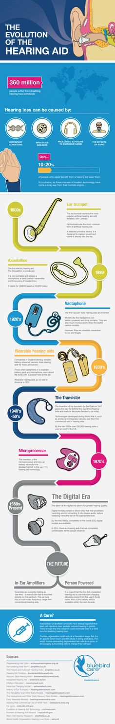 Evolution of the Hearing Aid