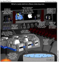 La vérité sur les présentations de Steve Jobs