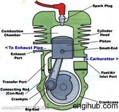 basic car parts diagram motorcycle engine projects to try rh pinterest com bike engine diagram pdf pocket bike engine diagram