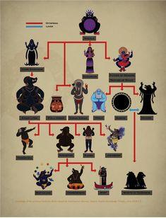 Darkness deities (Glorantha Sourcebook)