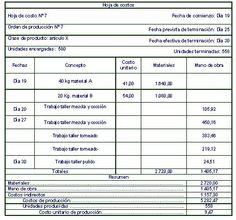 Organización Industrial II: Documentos para procesos de fabricación