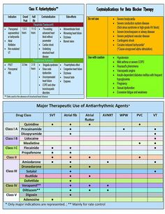 Antiarrhythmics Pocket Card