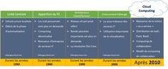 Historique du Cloud Computing