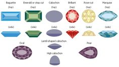 1000  images about gemstone on Pinterest | Gemstones, Charts and Sapphire gemstone