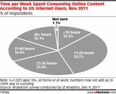 Great article with interesting stats. Nearly 87% of respondents consume 11 hours or more of online content weekly.