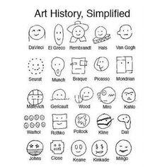 Storia dell'arte semplificata