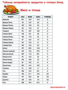 Таблица калорийности продуктов и готовых блюд
