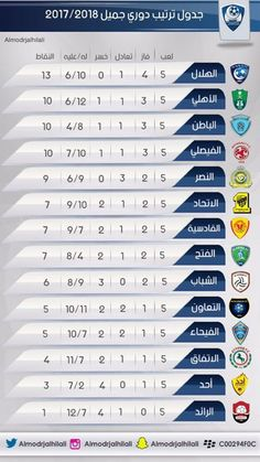جدول ترتيب الدوري السعودي بعد الجولة الخامسة