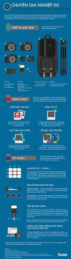 [Infographic] Chuyên gia nghiệp dư - Chỉ dẫn cho người mới bắt đầu với nhiếp ảnh