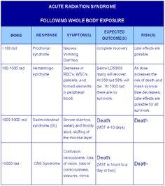 ARS - Acute Radiation Syndrome Chart. Radiation Exposure, Rad Tech, Phlebotomy, Radiology, Physics, Anatomy, Bones, Health Care, Physique