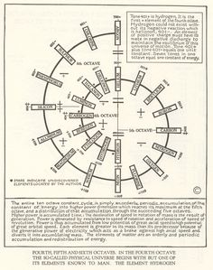 walter russell forth fifth and sixth chart