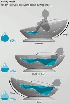 Water efficient tub