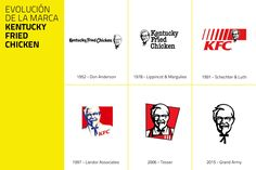 Evolución de la marca Kentucky Fried Chicken