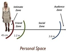 How to encourage interaction in a 3rd space - Personal+space+zones+and+zoning.jpg (500×385)