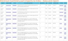 Click here for updated data on electrical machinery part import to India. Improve business in globalize with consult by the seair exim solutions which is import export data provider. We serve information of product like consignment details, major ports, monthly shipping, contacts of suppliers & buyers. We provide all information of  electrical machinery part import.