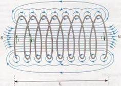 Resultado de imagem para linhas de campo