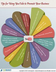 Jak používat youtube na propagaci společnosti