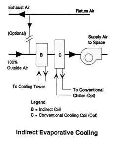 Diy Indirect Evaporative Cooling Systems Cooling System System