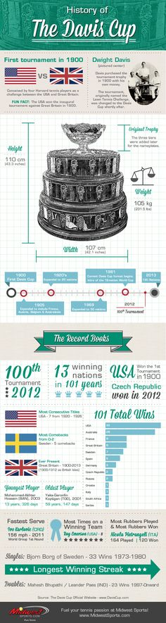 The History of the Davis Cup (via MidwestSports.com)